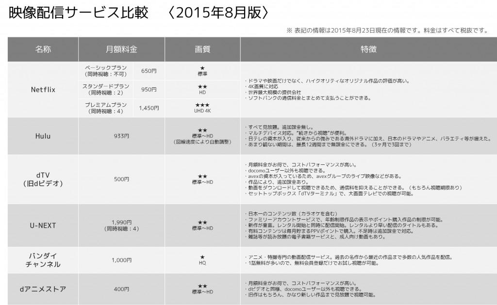 映像配信サービス比較〈2015年8月版〉